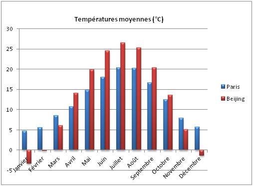 temperature paris