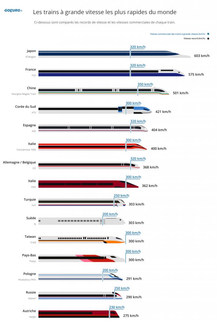 classement-des-trains-rapides-dans-le-monde